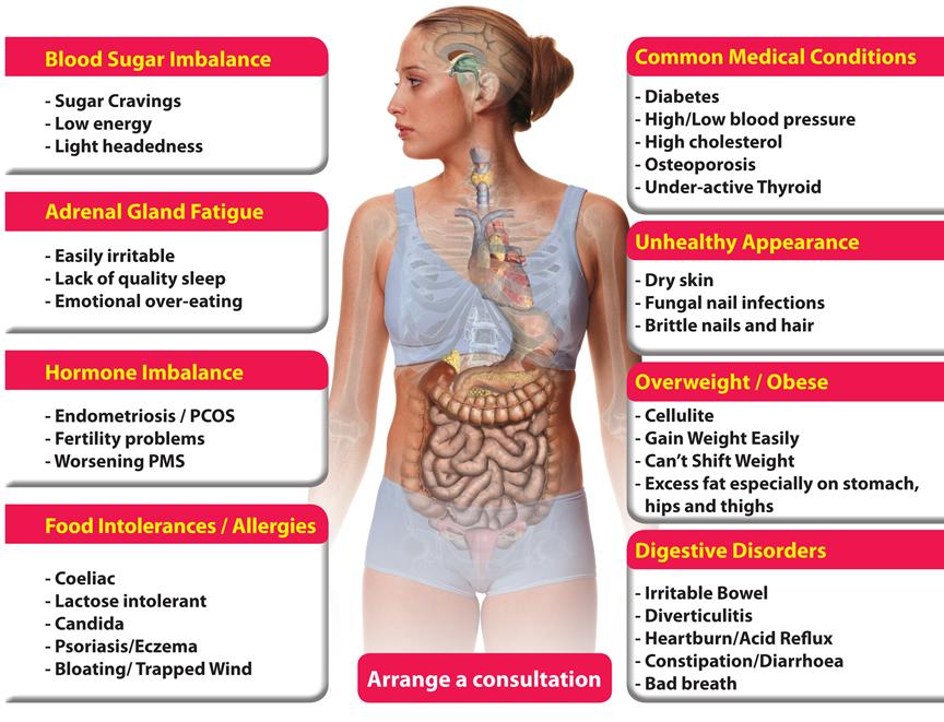 Signs of a weak metabolism